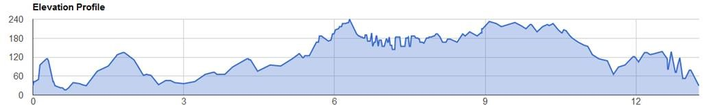 Elevation chart… they can be so dramatic and somewhat deceiving, don't you think?!