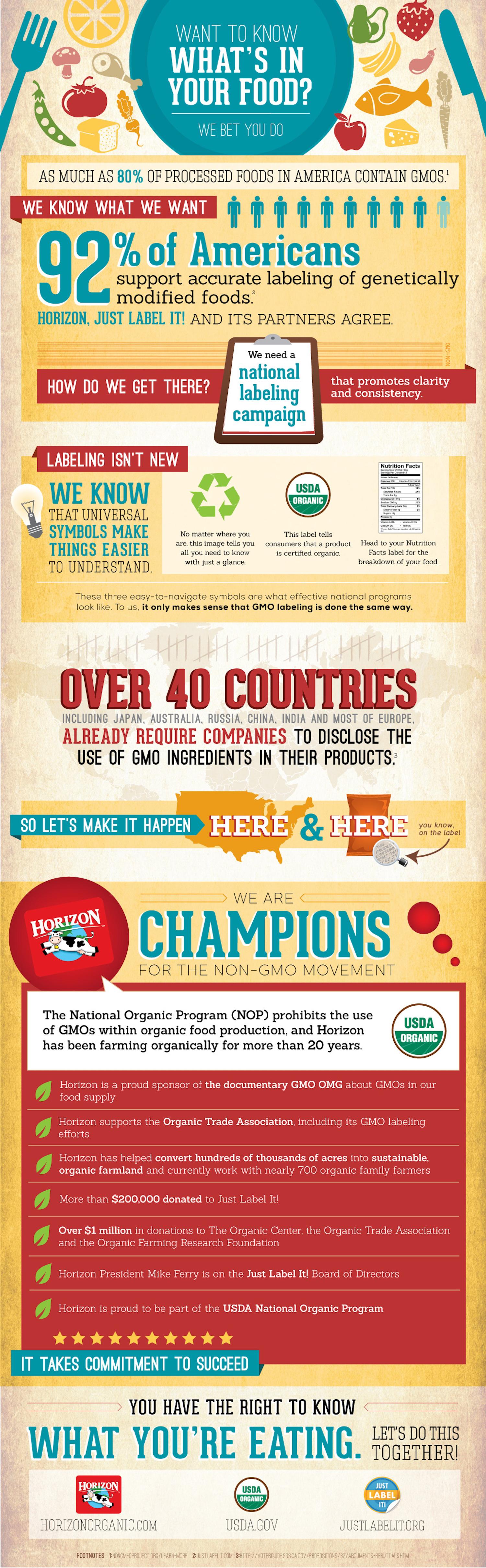 Non-GMO Infographic     Designed by Elysia Syriac