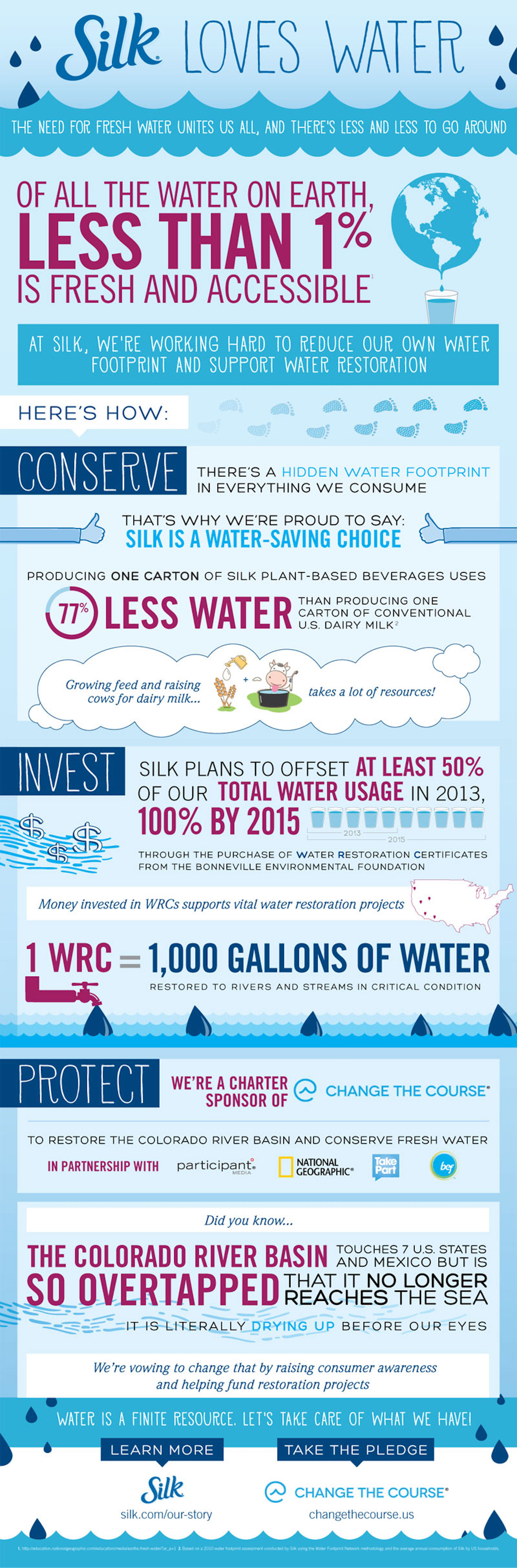 Water infographic for Silk      Designed by Elysia Syriac
