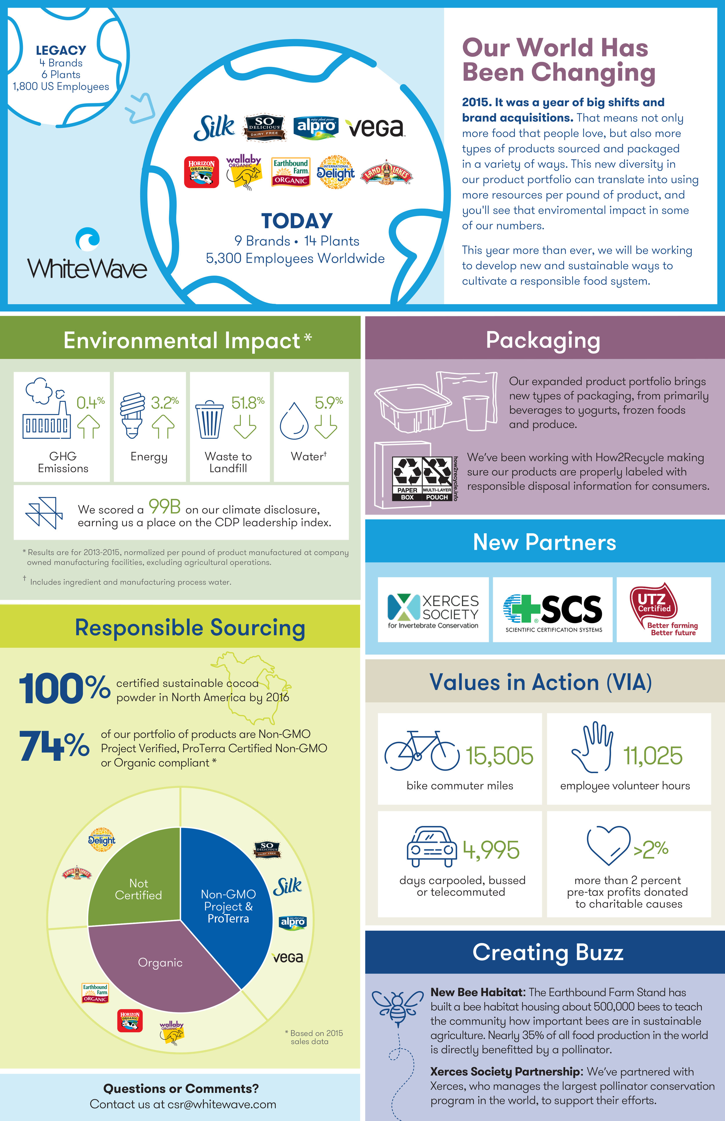 Corporate Sustainability infographic      Designed by Elysia Syriac
