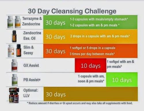 doterra 30 nap tisztítja a fogyást