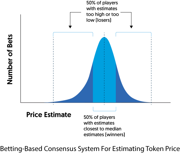Betting-Based Consensus System For Estimating Token Price