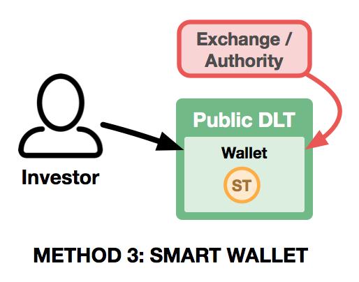 STO Method 3.png