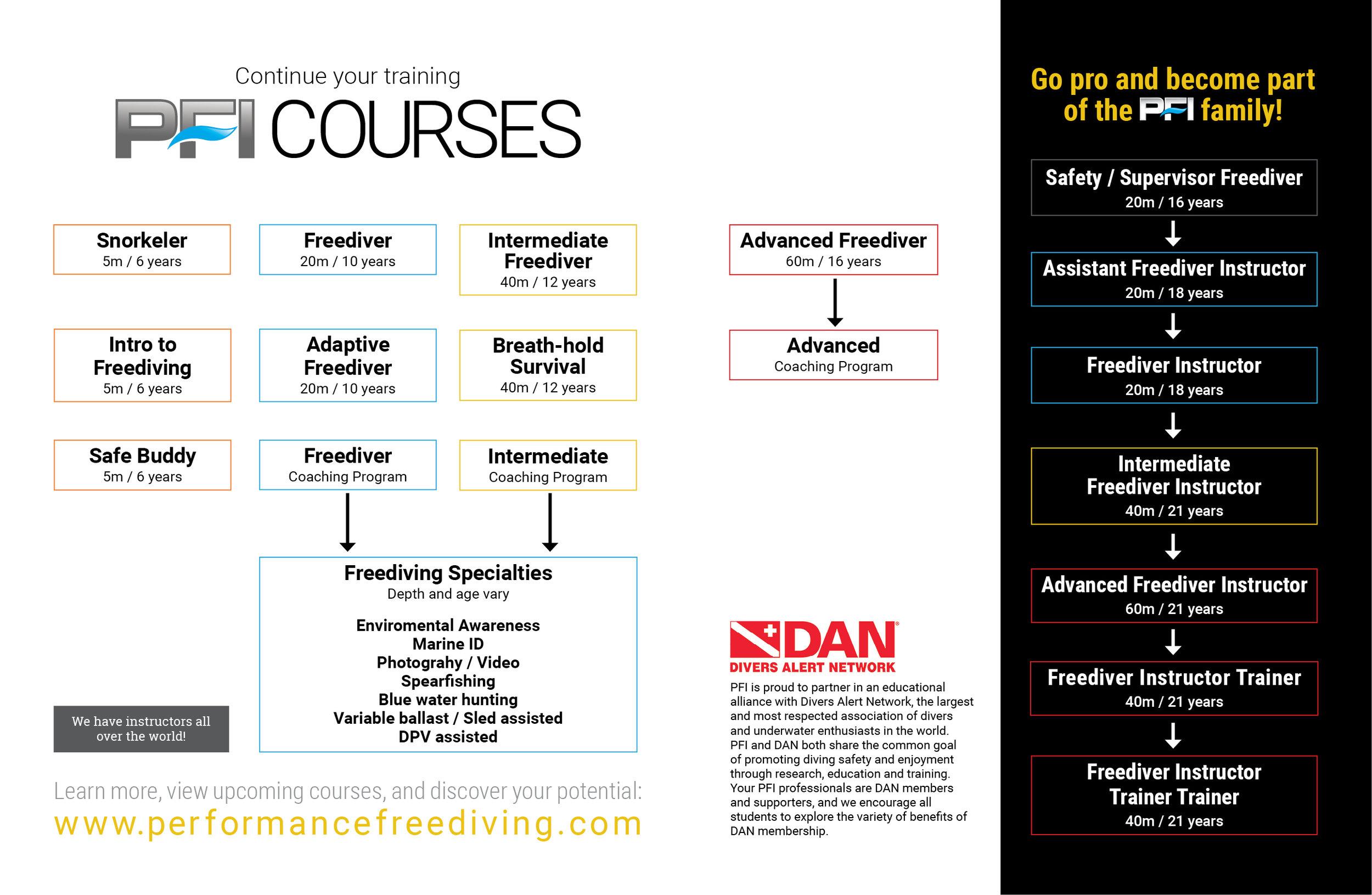 PFI-Freediving-Courses.jpg