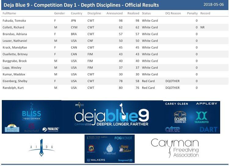 Day 1 Depth Results.jpg