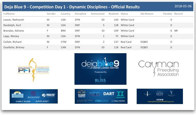 Day 1 Pool Results.jpg