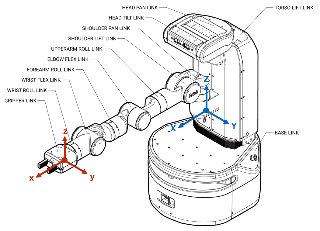 Reference frame (body: blue, End-effector: red)
