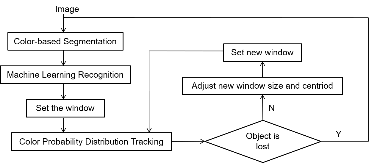 Flowchart of detection and tracking system