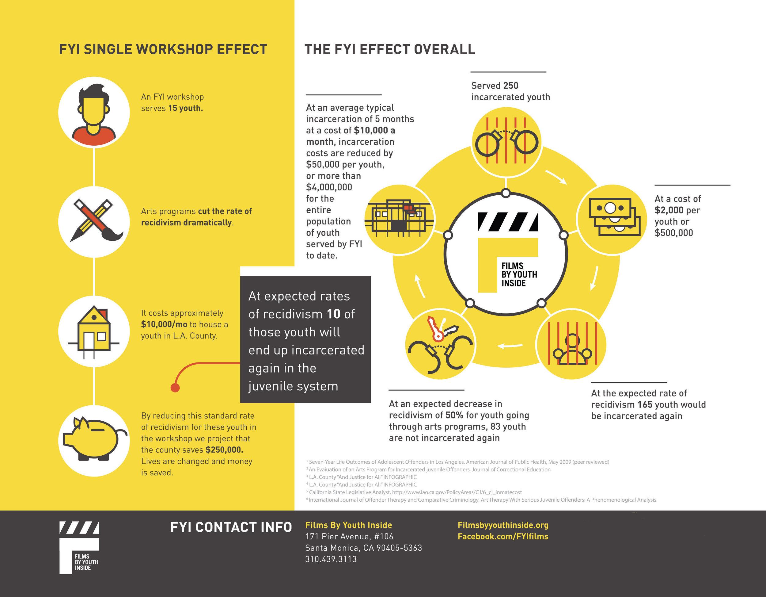 FYI_infographic-printer2-3-2.jpg