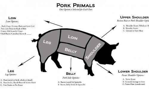 Pork-Primals1-1000x600.jpg