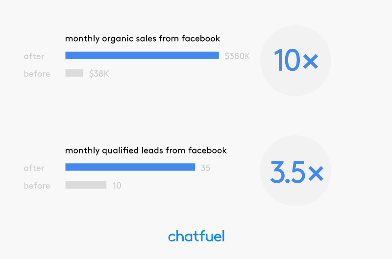 The dealership saw a 10X increase in monthly organic sales from Facebook. Their number of monthly qualified leads coming from Facebook also grew by 3.5X — from ten to thirty-five.