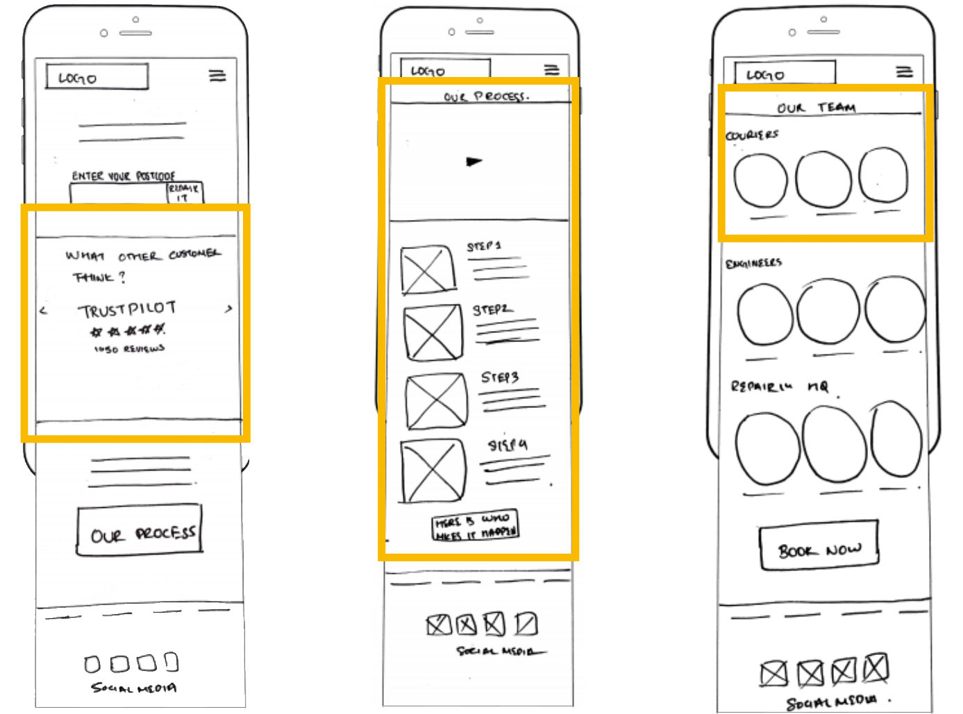 Paper prototype: Homepage, Process page, Our Team page.