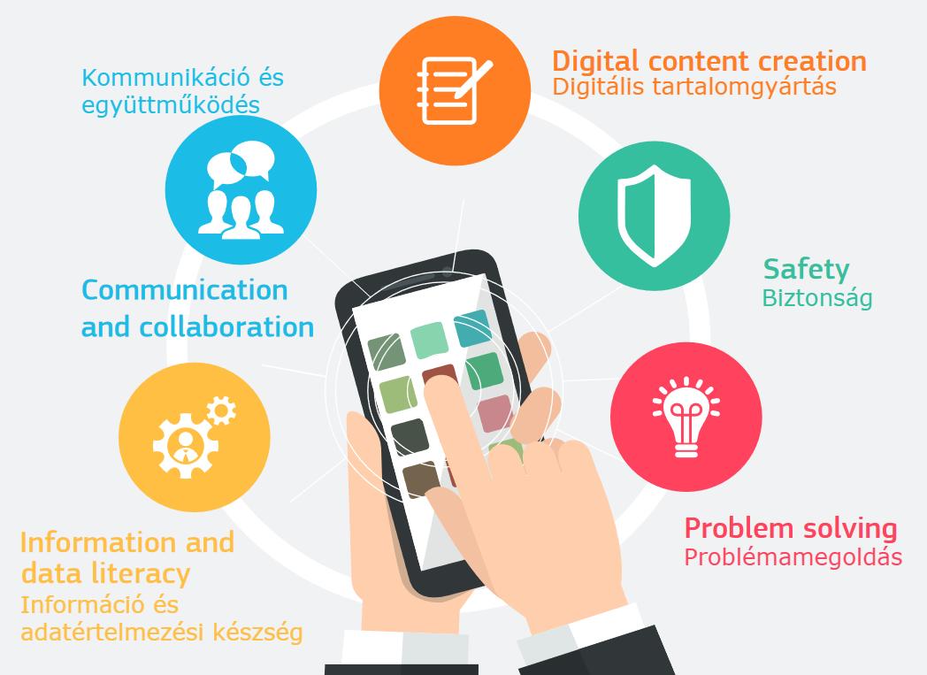 A digitális kompetencia 5 pillére