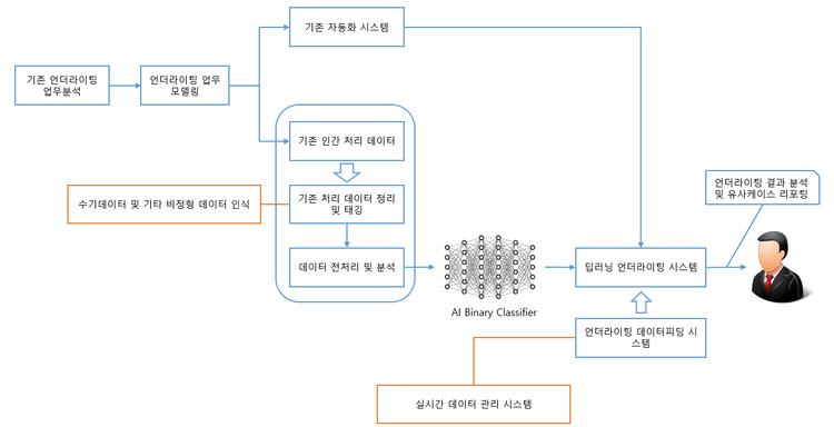언더라이팅파일럿프로젝트.png