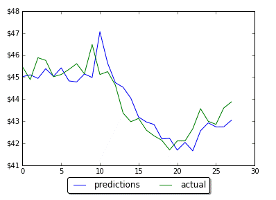 LSTM을 이용한 예측이 Lagging 되는 현상