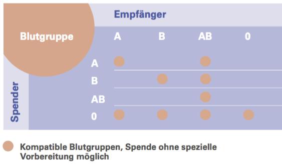 Abbildung 2: Blutgruppen und Nierenspende. Beim Menschen sind vier Blutgruppen bekannt: A, B, AB und 0. Die Kompatibilität der Blutgruppen für die Transplantation und die Transfusionen sind in Abbildung 2 dargestellt. Dieses Schema zeigt, dass Spender mit Blutgruppe 0 universelle Spender und Empfänger mit Blutgruppe AB universelle Empfänger sind (Abbildung 2).