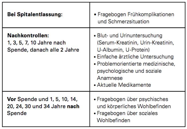 Abbildung 3: Zeitplan der vorgesehenen Nachkontrollen