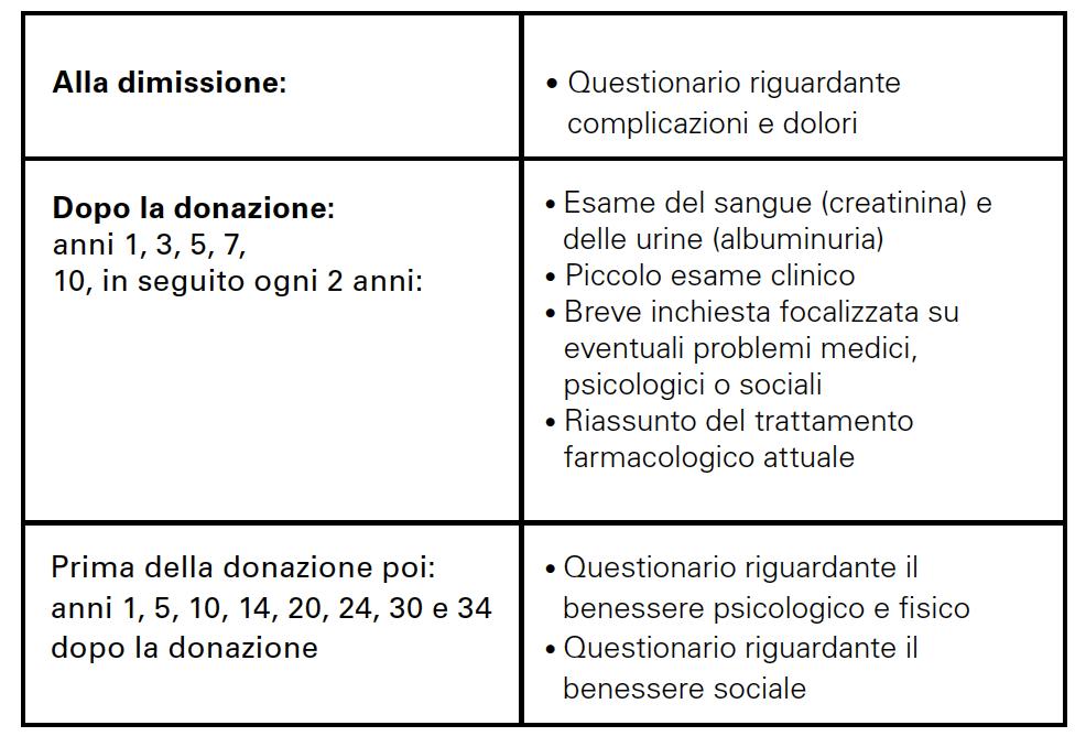 Figura 3: Piano di monitoraggio