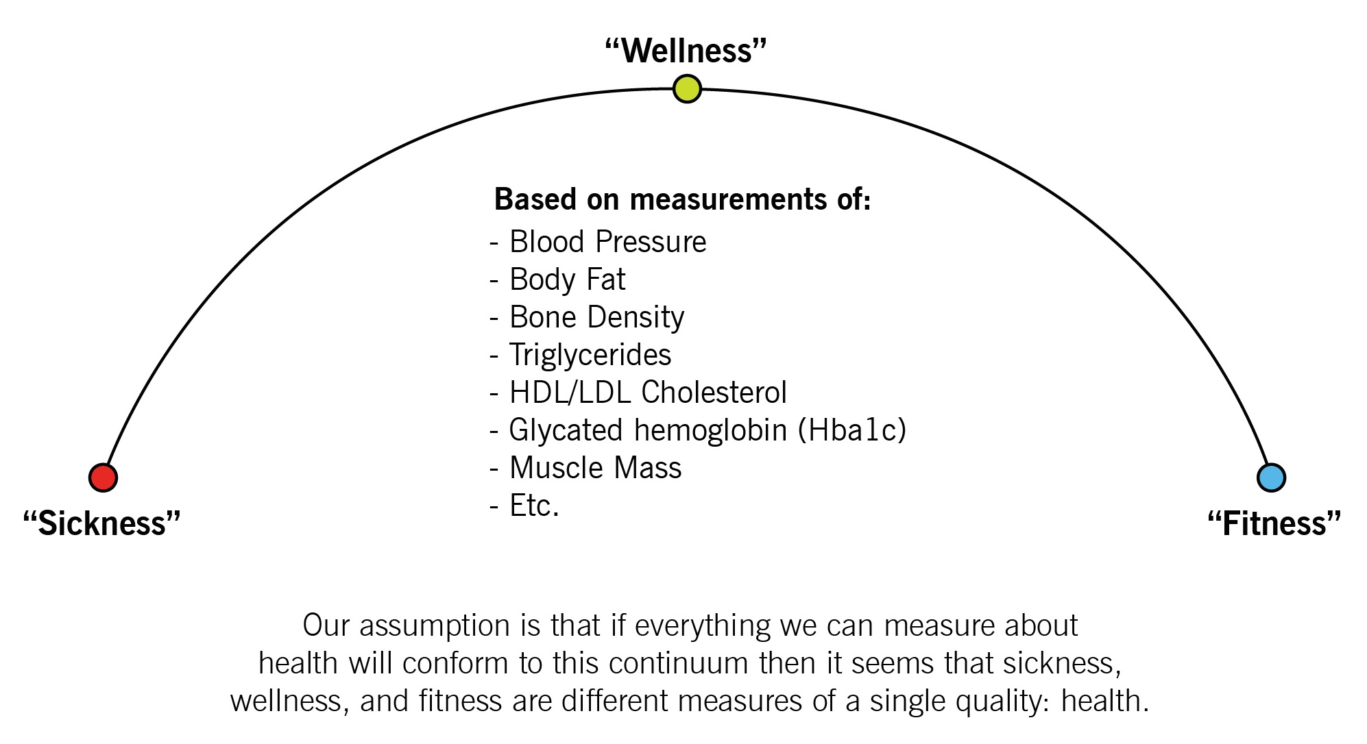 Sickness, Wellness, Fitness Continuum - CrossFit, Inc.