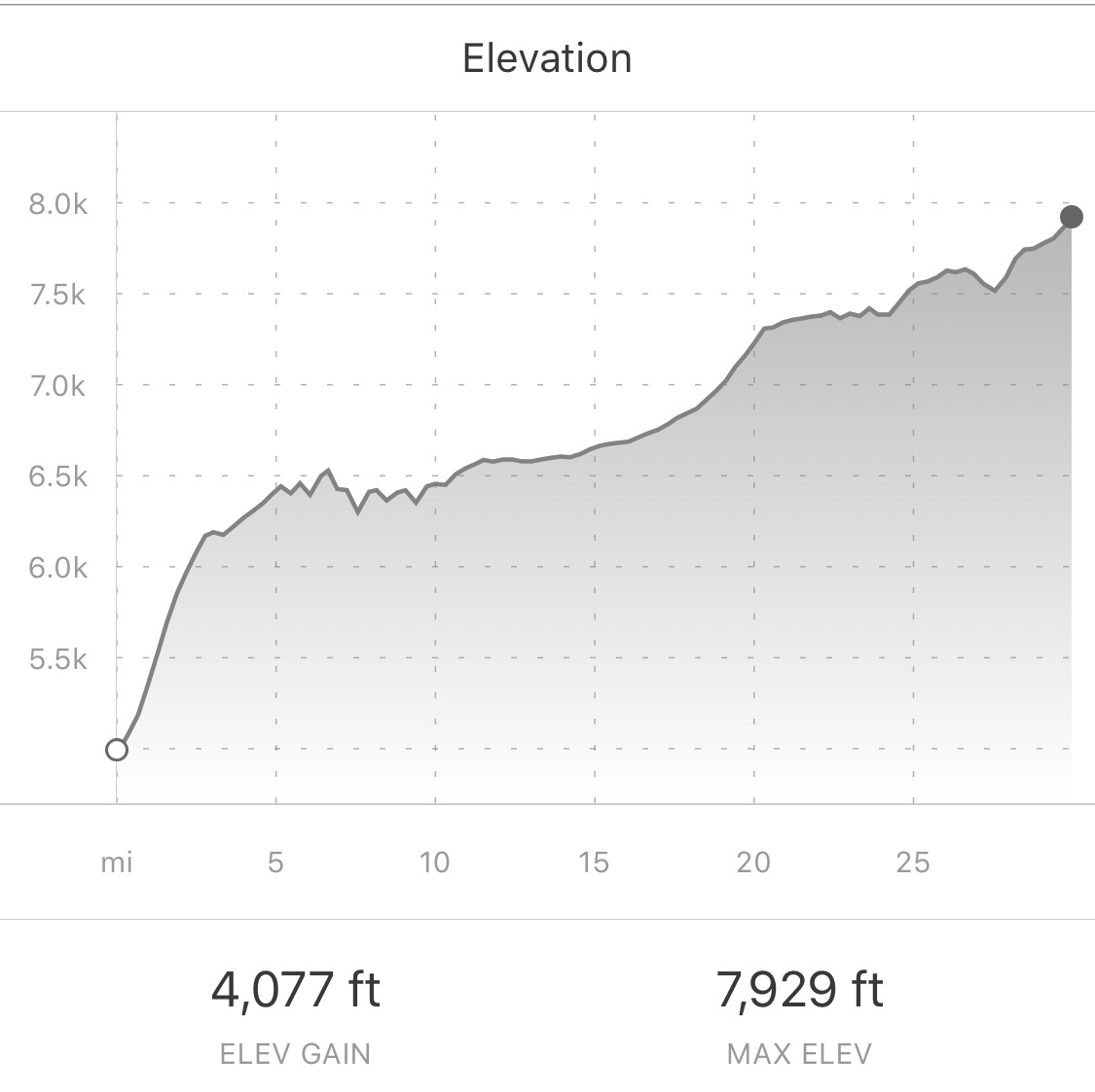 Elevation profile from the climb. We started on the left side.