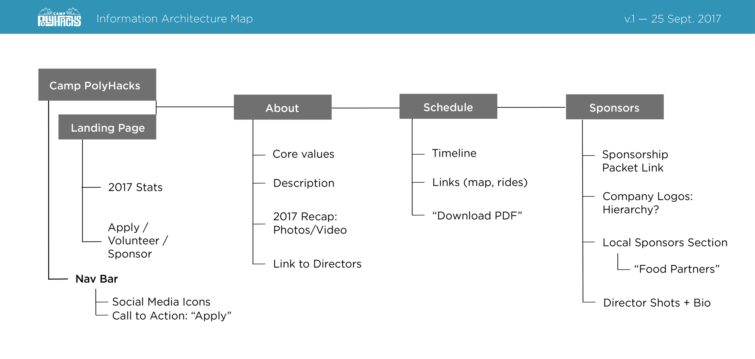 Info Architecture v2.png