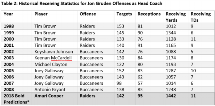 Source:  https://www.pro-football-reference.com   * - Given that NFL offenses are now more pass-heavy than they were in the past, I suspect Amari putting up better numbers than his Gruden WR1 predecessors.
