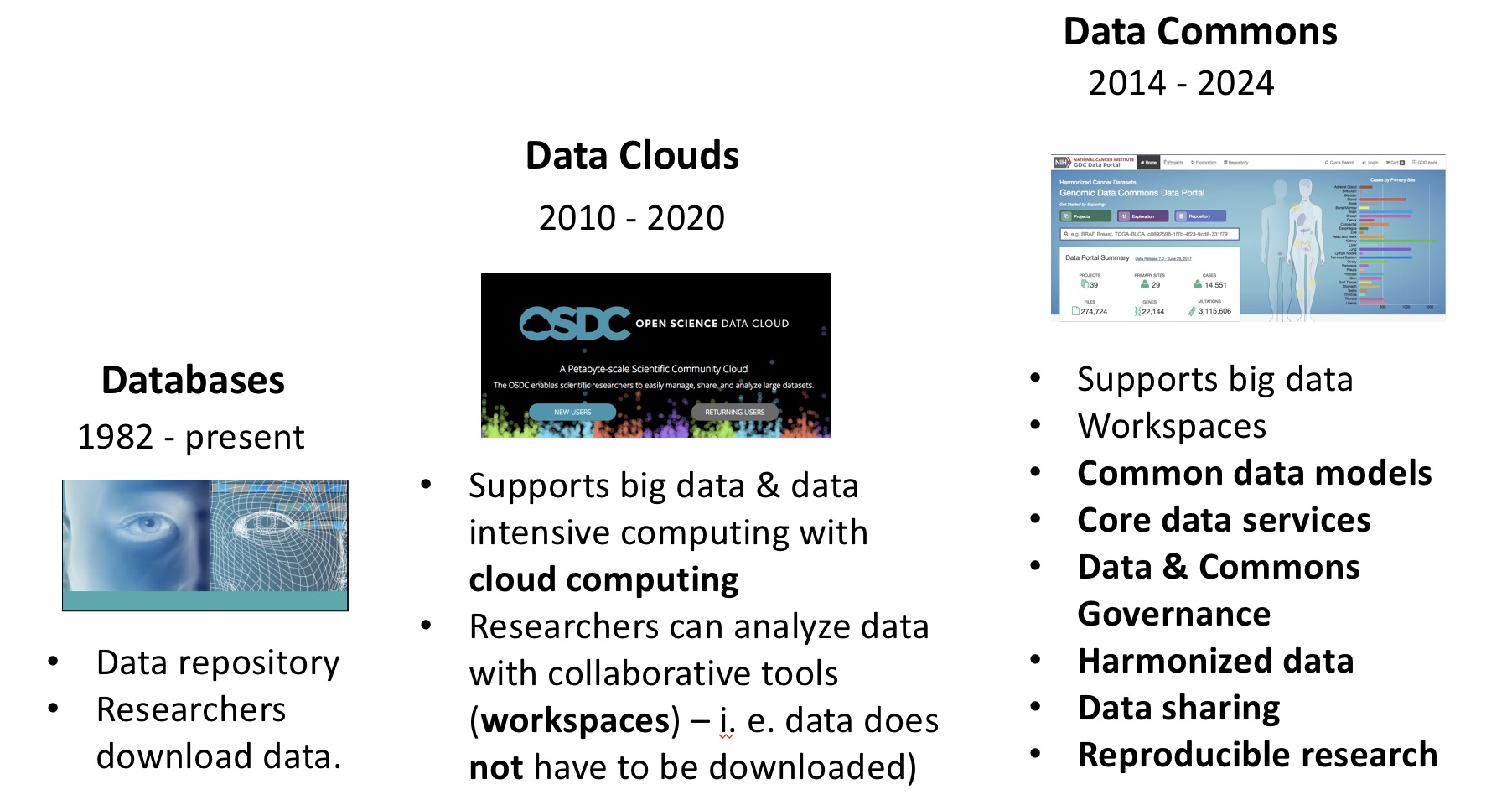 db-to-data-commons.jpg