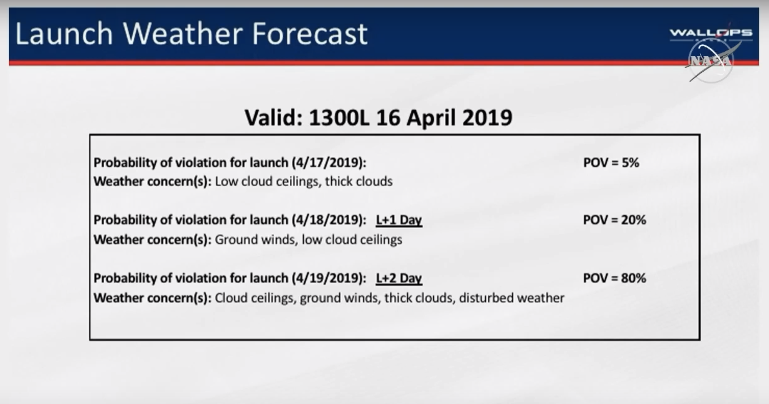 L-24hr Weather Data. (Image: NASA TV)