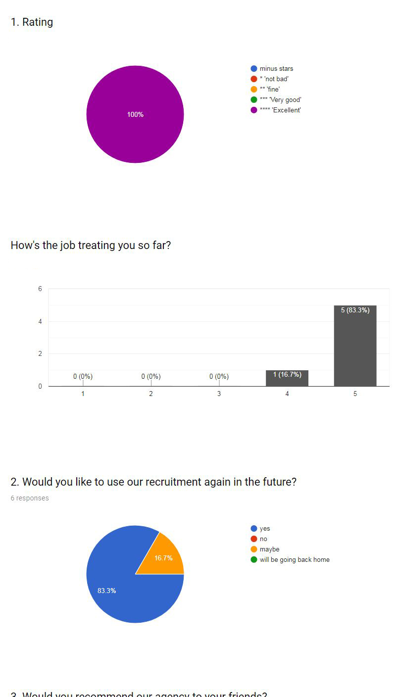 Holland Survey, 2019