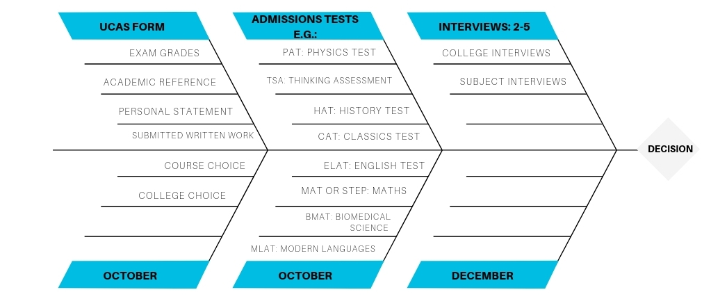 Figure 1: The Oxbridge application process in detail