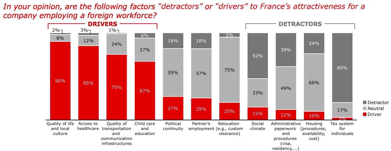 Drivers and detractors to France's attractiveness