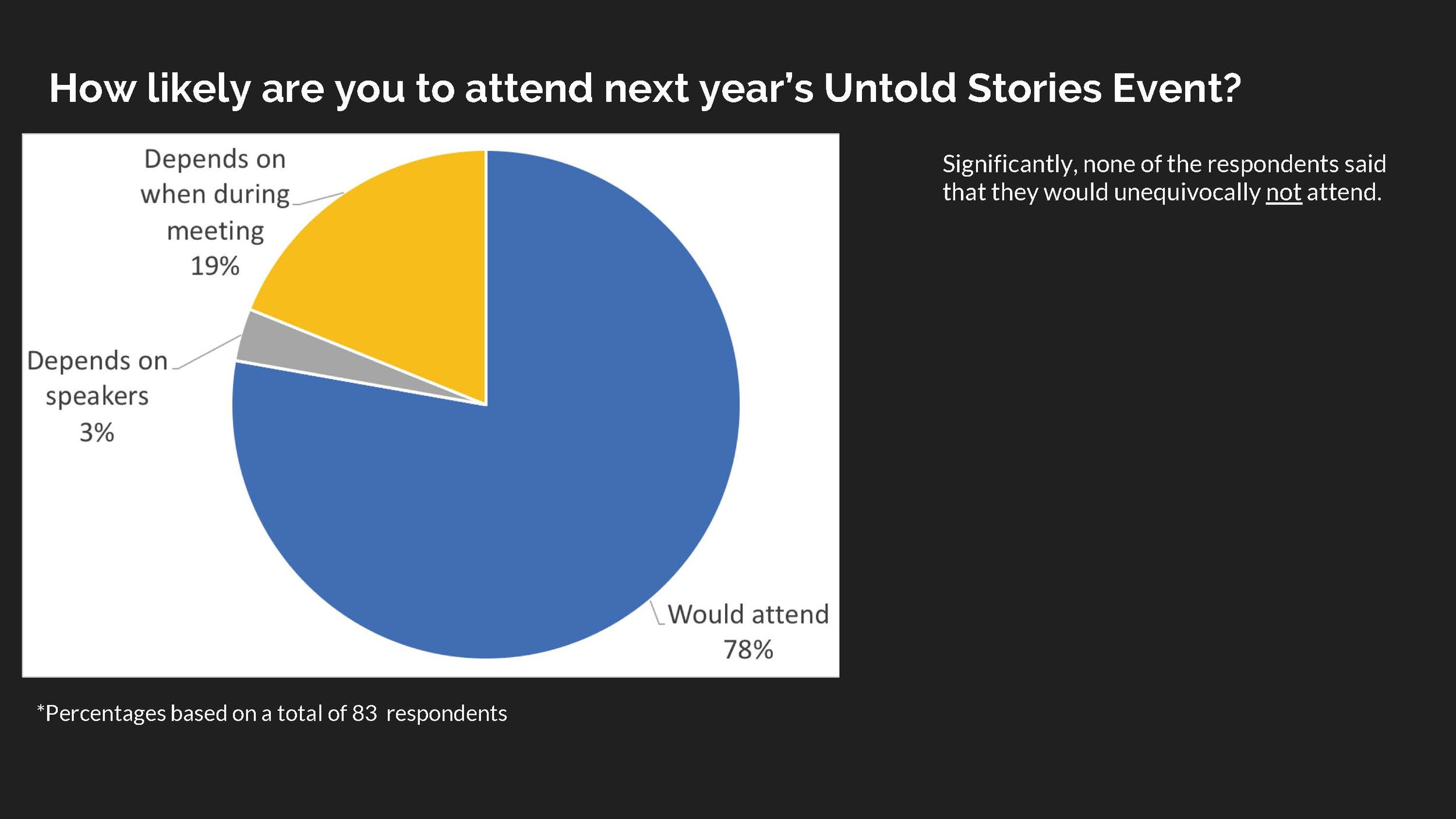 Untold Stories 2018 Survey Results_Page_08.jpg