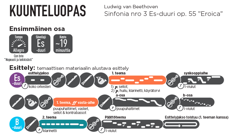 "The exposition of the first movement of Beethoven's ""Eroica"" symphony as represented in the Finnish-language Visual Listening Guide.  Photo: Hannah Chan-Hartley"