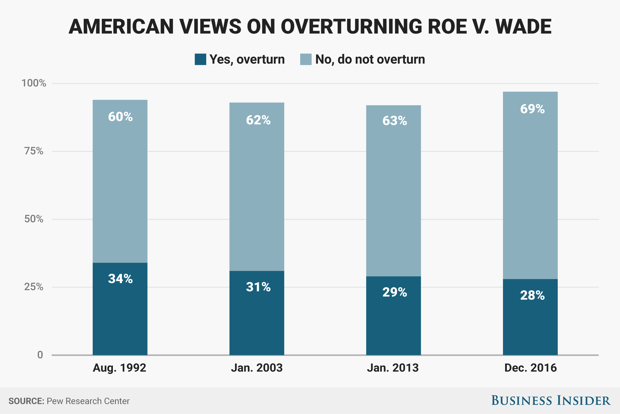 bi-graphicsroe v wade views chart2x.png