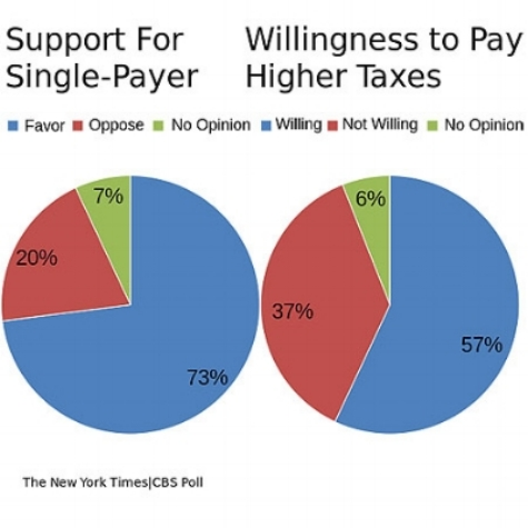 support-for-single-payer-healthcare1.jpg