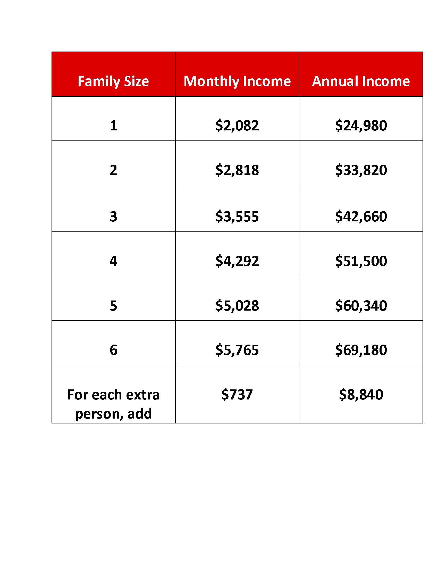 Poverty Guidelines Table.jpg