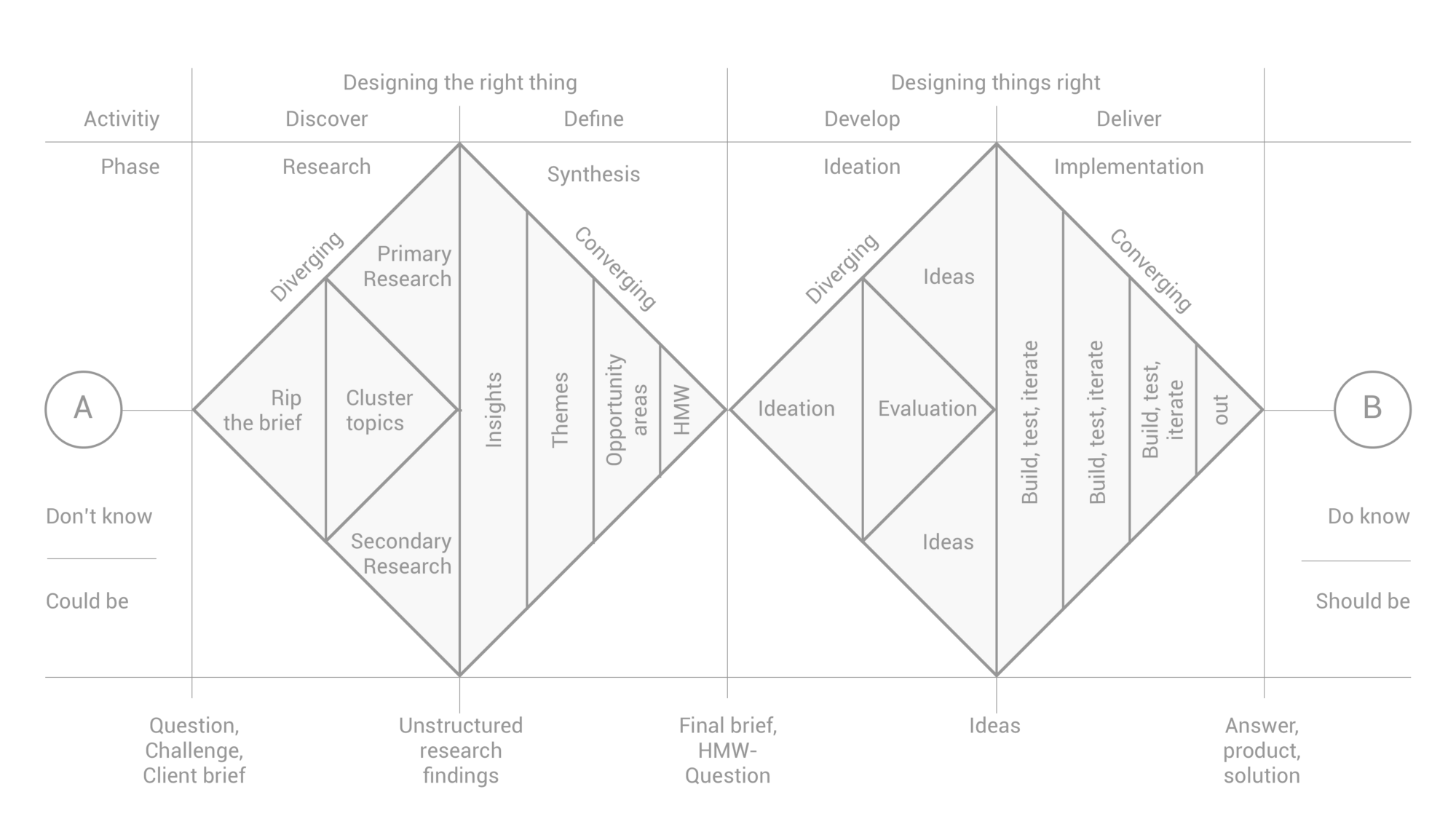 Diagram by: Nessler, D. (2017). How to apply a design thinking, HCD, UX or any creative process from scratch . [online] Medium. Available at: https://medium.com/digital-experience-design/how-to-apply-a-design-thinking-hcd-ux-or-any-creative-process-from-scratch-b8786efbf812 [Accessed 28 Nov. 2017].