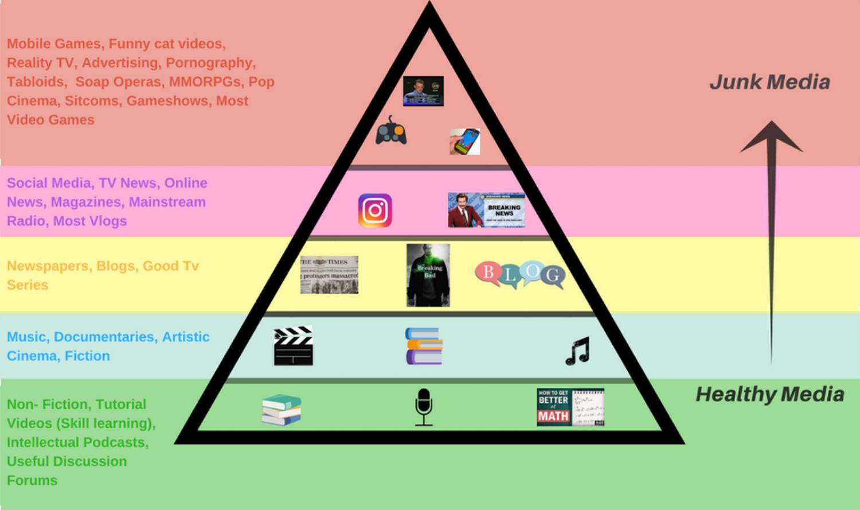 Media Diet Pyramid Edit.png