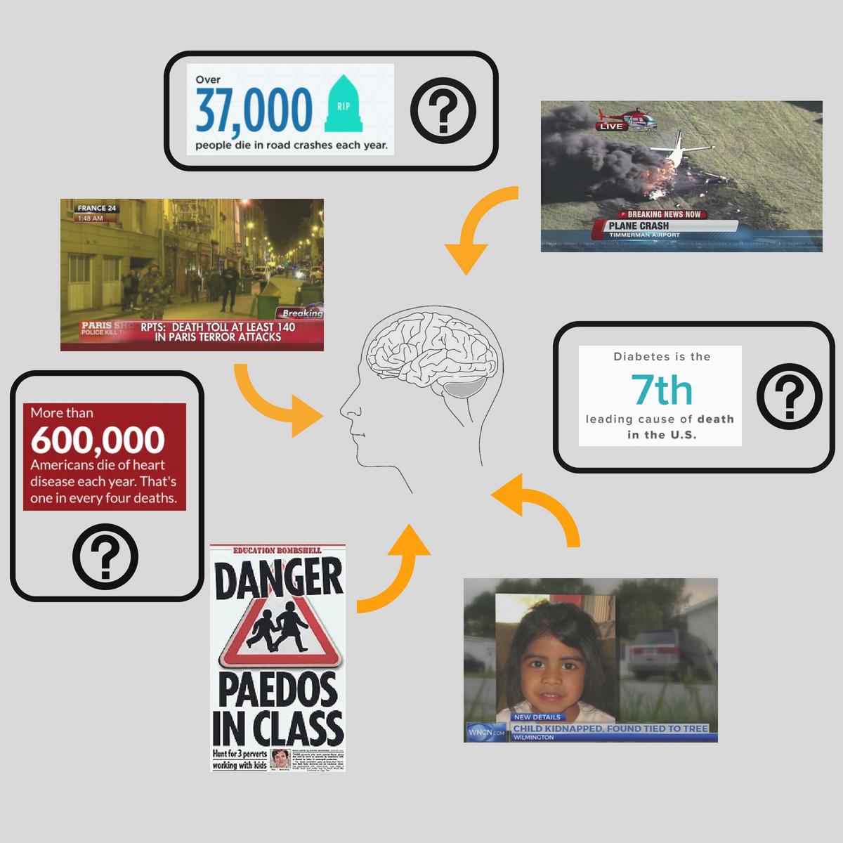 News media and Danger perception diagram.png