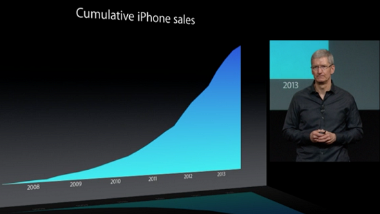 Cumulative sales iPhone Sales = The total number of iPhones sold…EVER..  Also note that the graph has no label on the Y Axis
