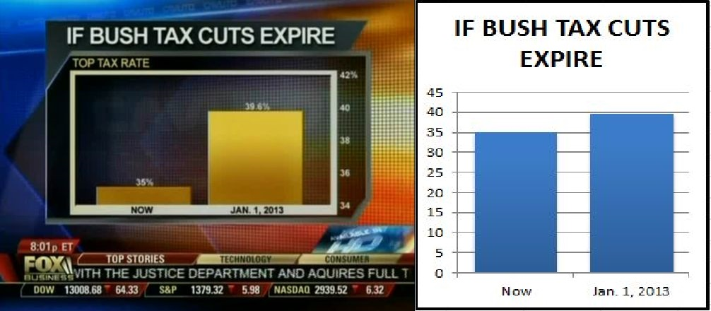 Left: Fox news representation of data. Right: Accurate representation of data