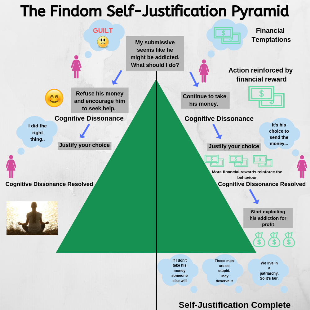 Online Findom and Self Justification Pyramid.png