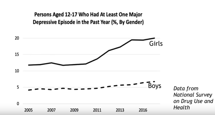 Notice how the increase in major depressive episodes begins in 2009. Exactly when social media began to be prevalent. And why the difference in boys and girls? Because social media affects girls far more than boys. (Boys tend to have more problems with video games and porn). See Jonathan Haidt on The Joe Rogan Podacst:  https://www.youtube.com/watch?v=CI6rX96oYnY