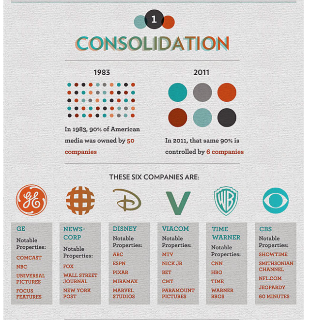 Media Ownership is a constantly changing landscape. As such this image may be a little outdated.