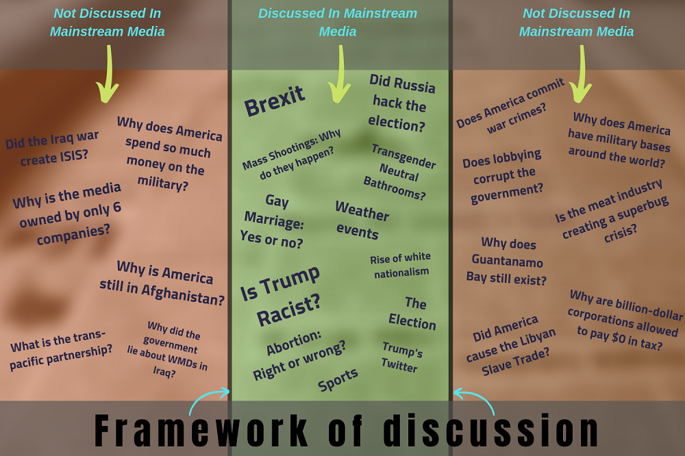 The Brutal Truth About the mainstream media framework for debate Smaller.png