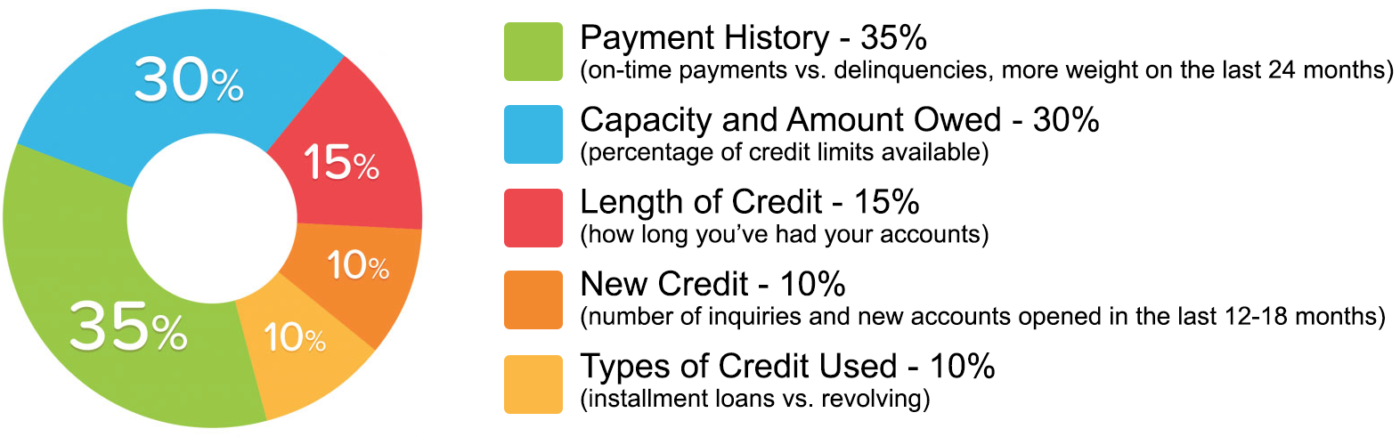 credit score facts.png