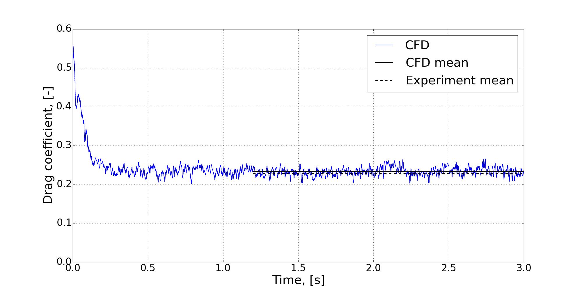 transient response drag coefficient car computational fluid dynamics CFD experiment