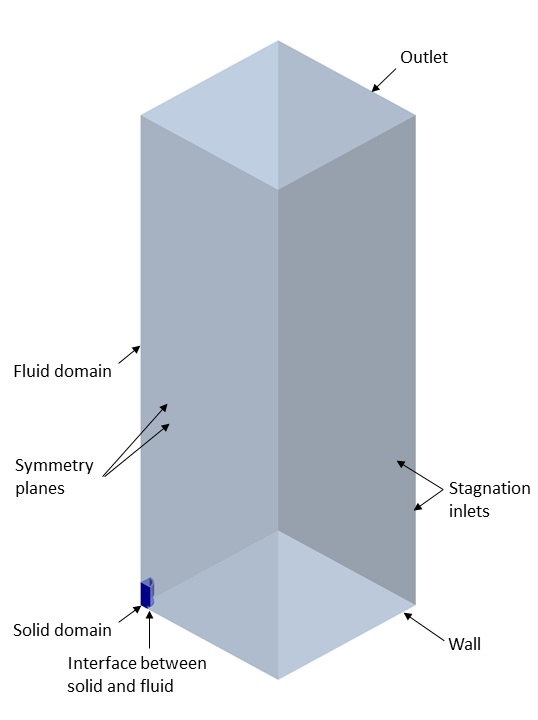 geometry boundary conditions computational fluid dynamics natural convection passive cooler