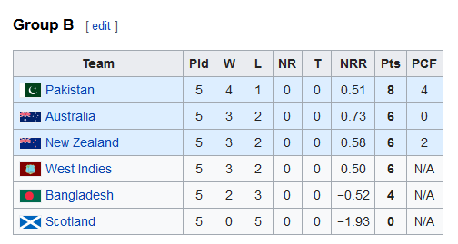 1999-cricket-world-cup-Group-B