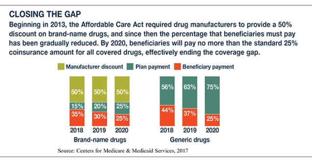 medicare coverage gap.jpg